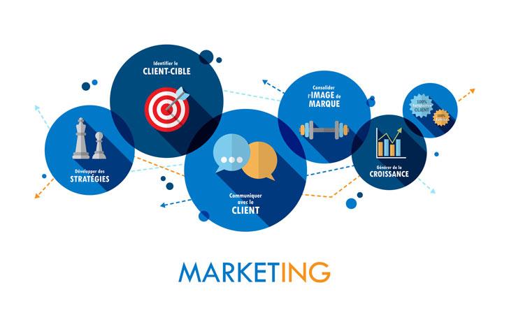Gestion Marketing iD3C